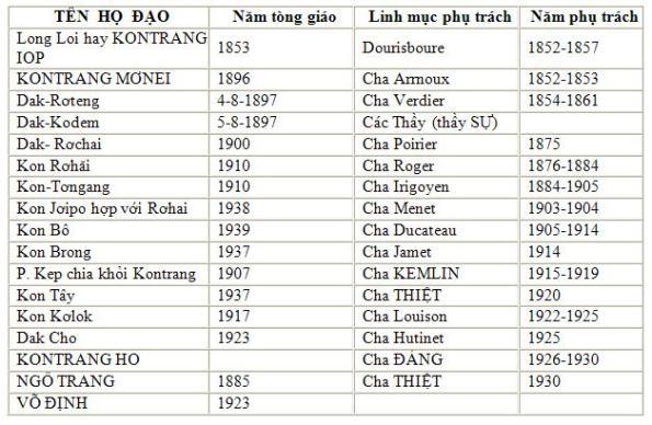 THONG KE 1