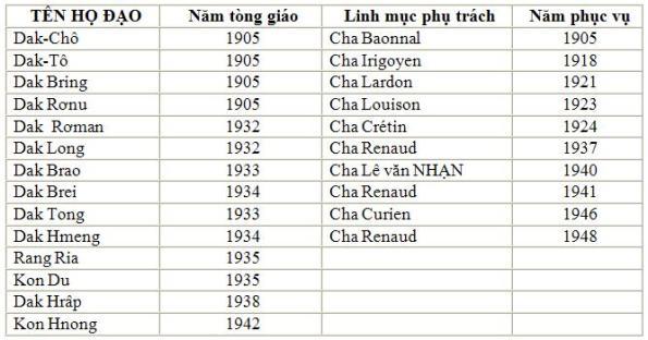 THONG KE 10